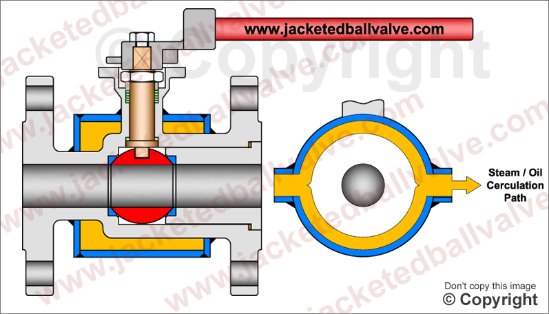 Partial Half Jacketed Ball Valve Manufacturers, Exporter